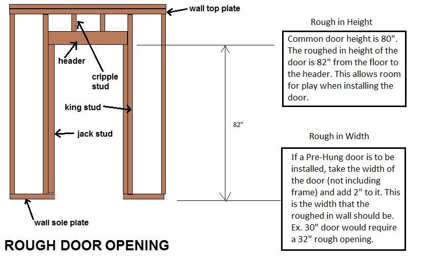 Prehung Door Rough Opening Determine Sizing Charts